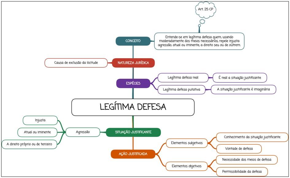 Legítima defesa - mapa mental