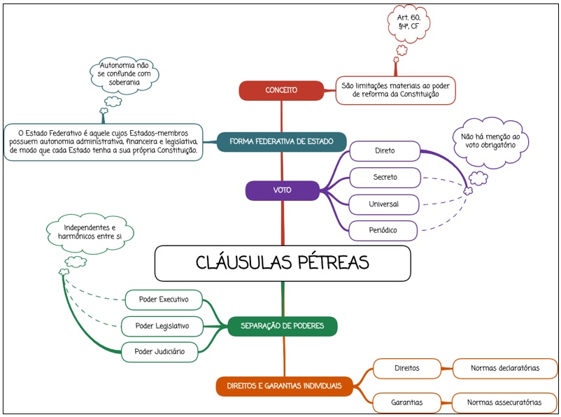 Cláusulas Pétreas - mapa mental
