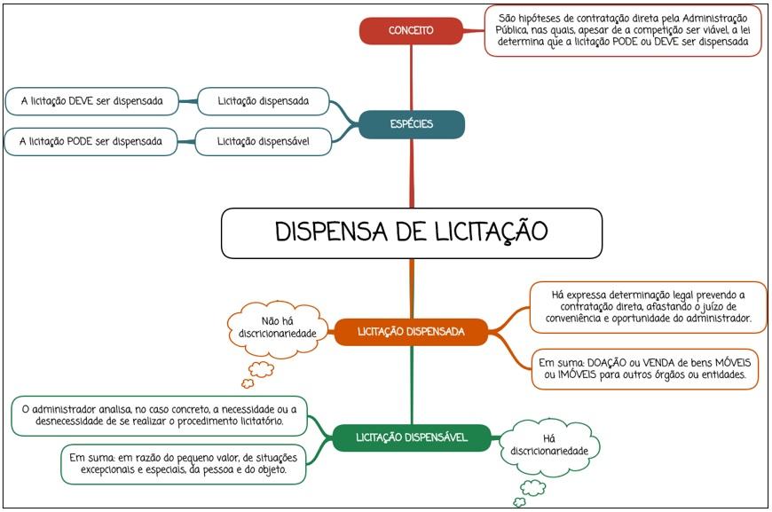 Dispensa de licitação - mapa mental