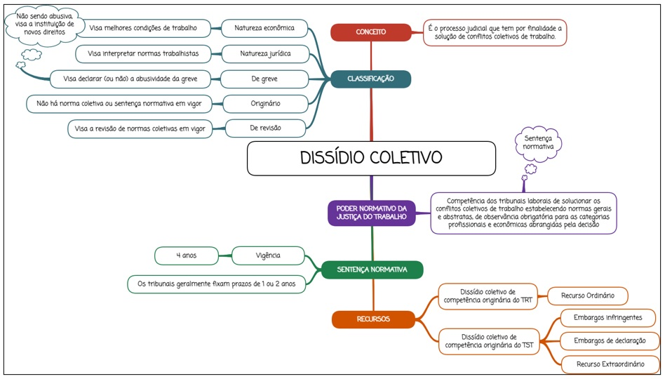Dissídio Coletivo - mapa mental