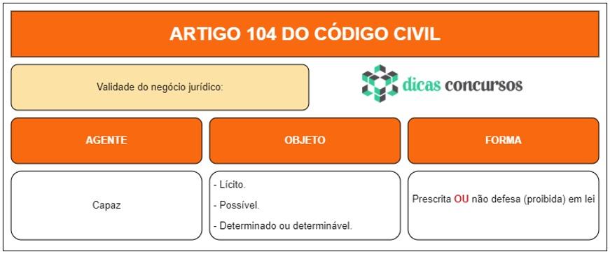 Art 104 do CC - Comentado