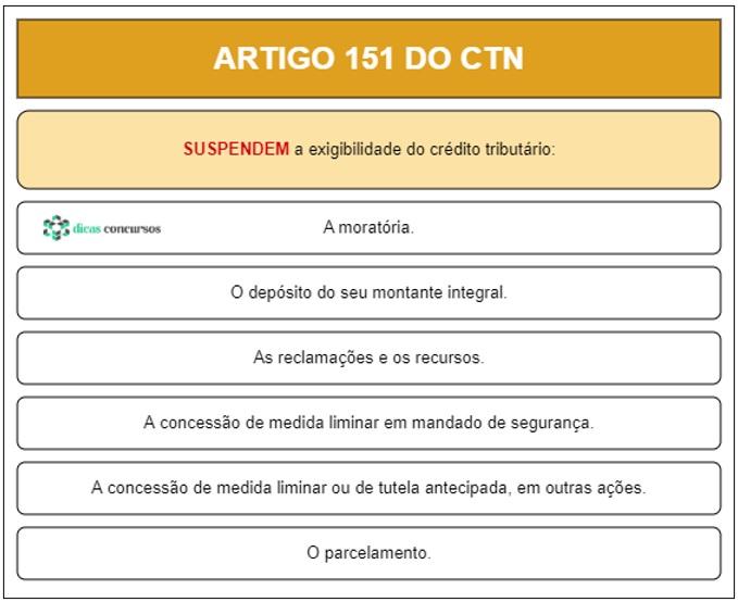 Art 151 do CTN - Comentado
