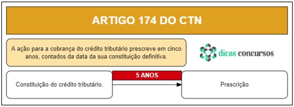 Art 174 do CTN - Comentado