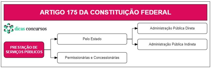 Art 175 da CF - Comentado