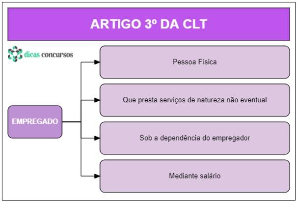 Art 3 - CLT - Esquematizado