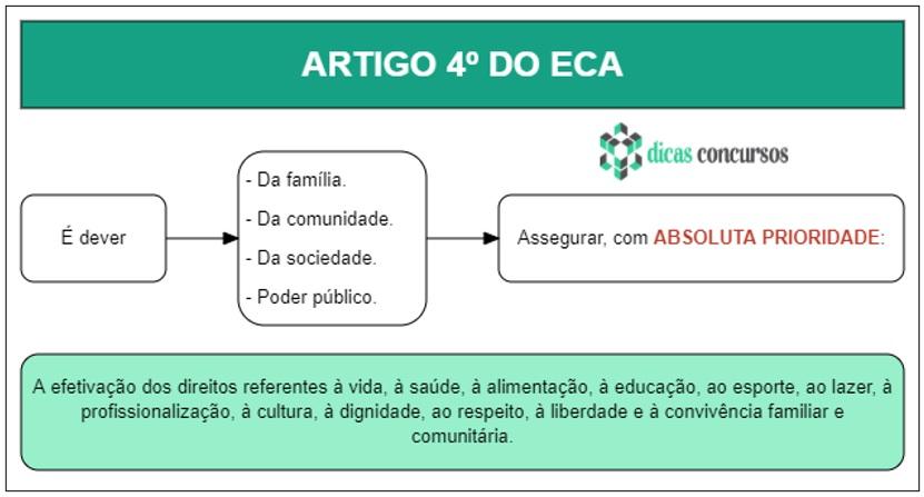 Art 4 - ECA - Esquematizado