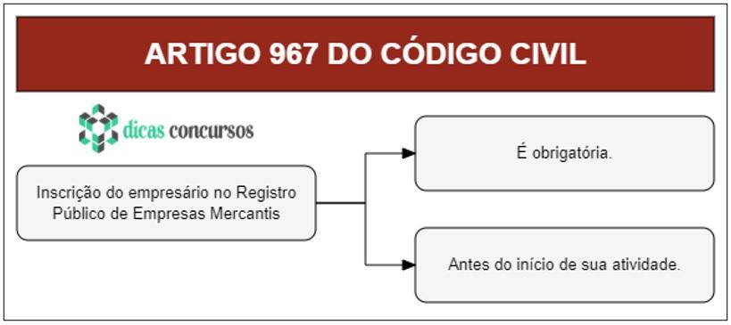 Art 967 do CC - Comentado