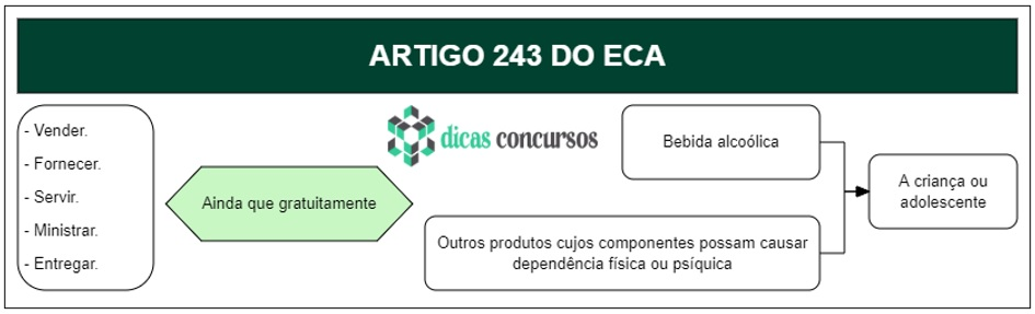 Art 243 do ECA - Comentado