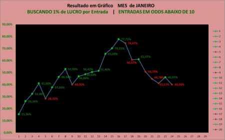 Resultadosmes de JANEIRO - SALA VIP TIPS - Corrida de galgos com Hikaro Wolk