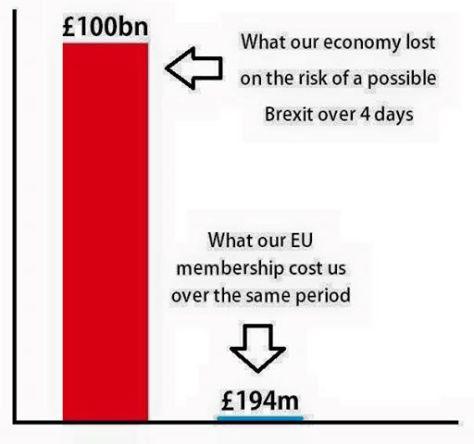 brexit loss