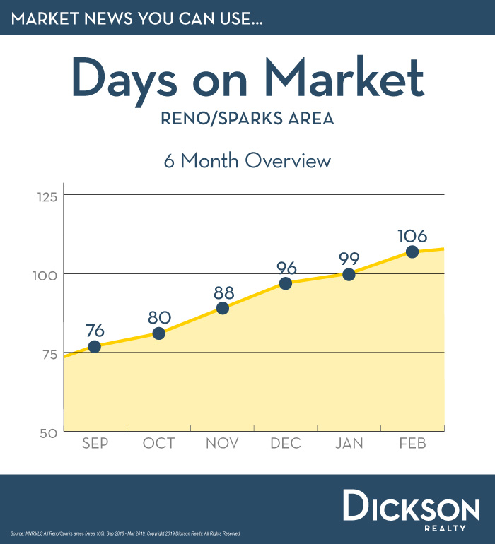 Days on Market Reno Sparks