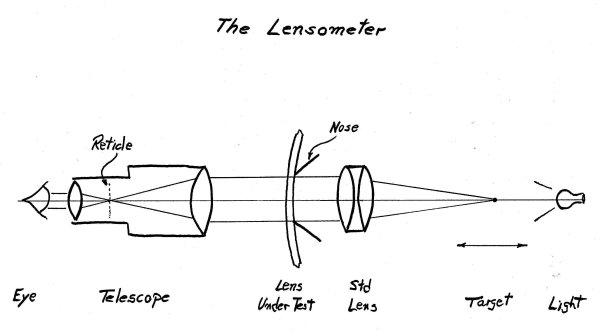AO Lensometer History- Dick Whitney Website