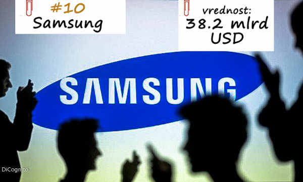 Samsung, deseti brend u svetu,2017