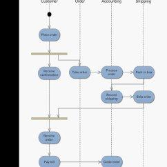 Visio Activity Diagram Volvo Wiring Diagrams V70 Apa Yang Dimaksud Dengan Aktivitas Atau