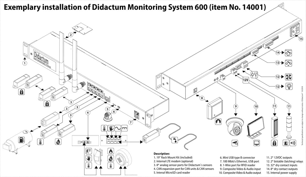 Didactum Monitoring System 600