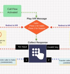 from a basic to complex designing and managing a call flow has never been simpler below is a simple representation of a single level call flow  [ 3200 x 1600 Pixel ]