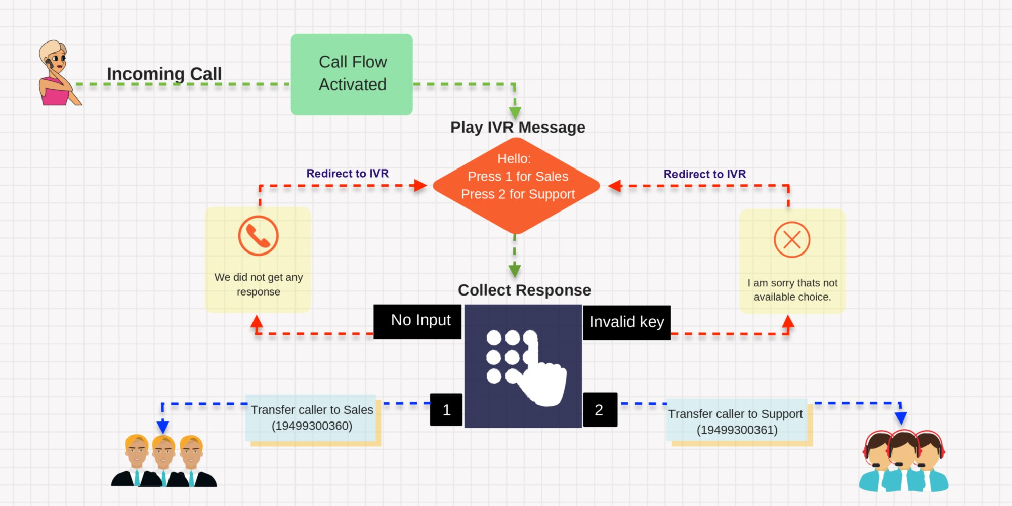 hight resolution of from a basic to complex designing and managing a call flow has never been simpler below is a simple representation of a single level call flow