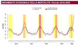 Italien Statistik Sterberate Vohrjahre - Anstieg mit Covid19