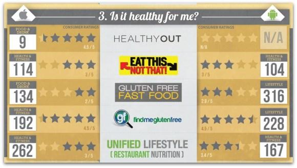 App caractéristiques nutritionnelles dans les restaurants