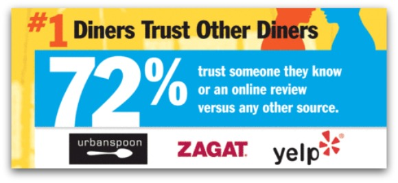 Infographies sur les tendances dans le marketing pour les restaurants