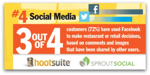 Top 5 restaurants trends in marketing