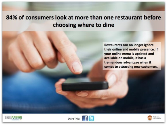 He 84% consumers are more likely to seek in a restaurant before choosing where to dine