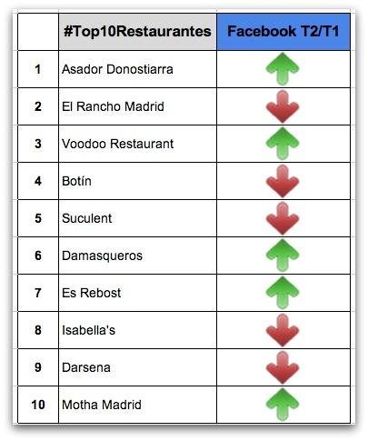 Facebook #Top10Restaurantes