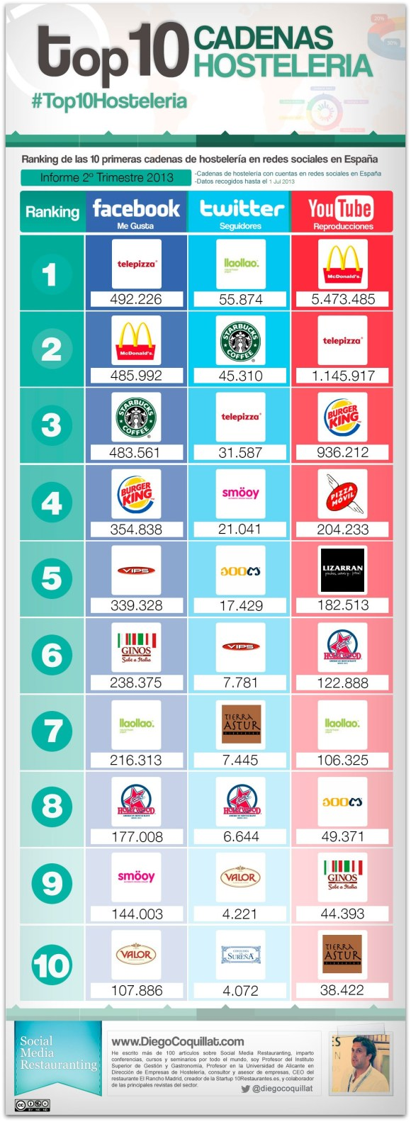 Ranking of 10 best restaurant chains in social networks in Spain