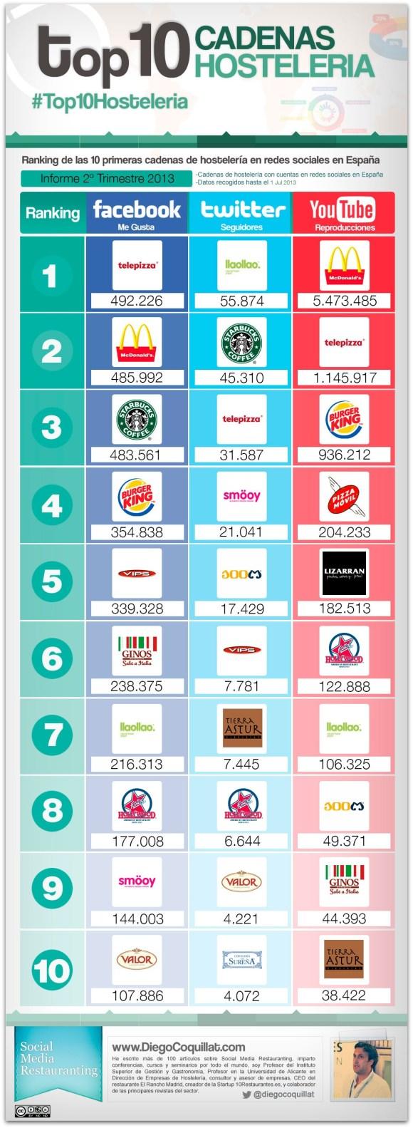 Ranking de 10 mejores cadenas de restaurantes en redes sociales en España