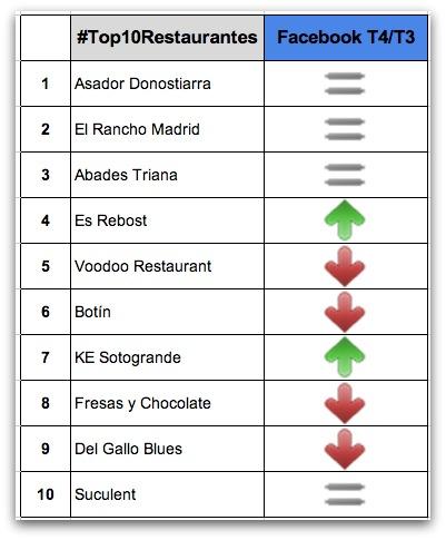 Mejores restaurantes en Facebook en España 2013