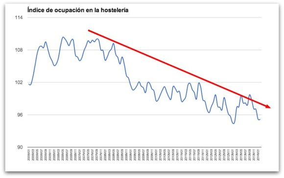 Occupancy rate of the hotel