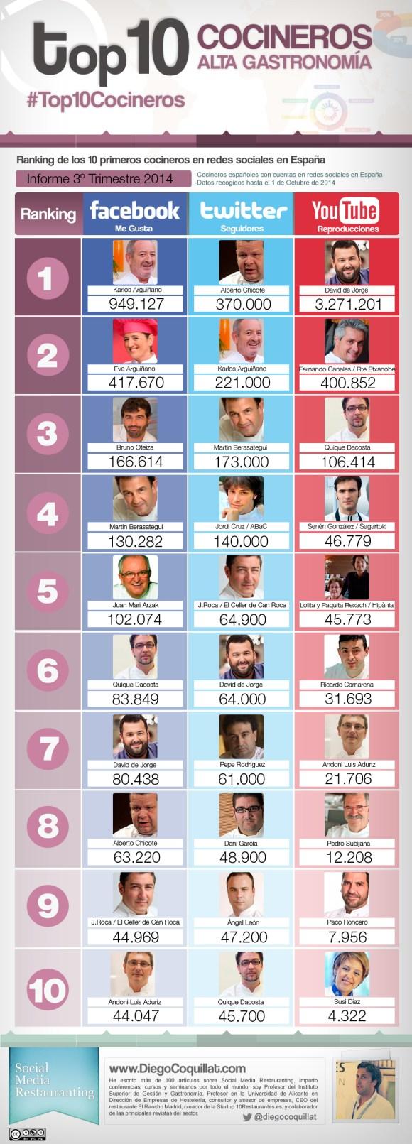 Les meilleurs chefs en Espagne sur les réseaux sociaux au troisième trimestre 2014