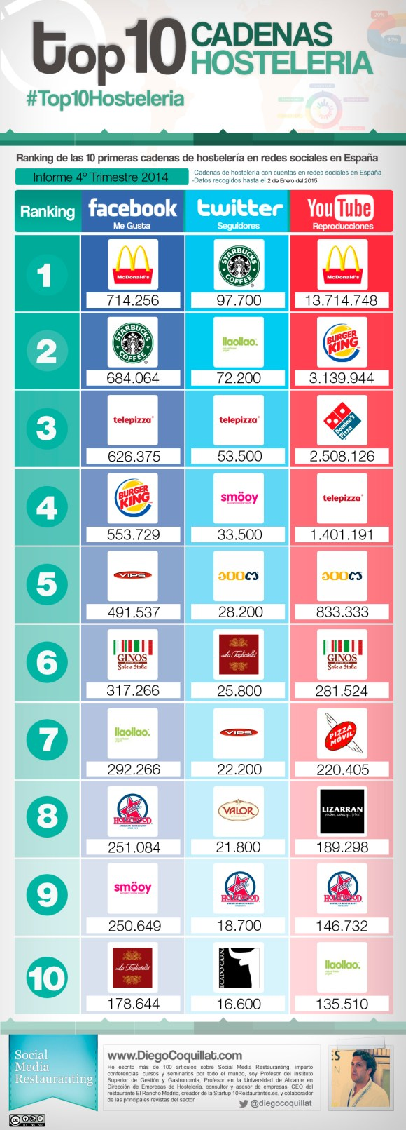 Ranking of the best restaurant chains in Spain 2014
