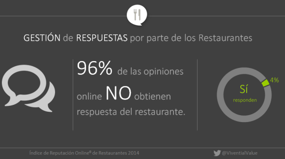 Percentage of responses to comments online