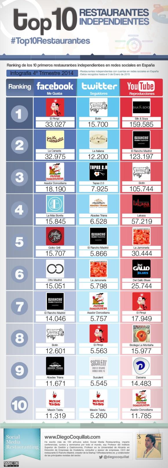 Les meilleurs restaurants dans les réseaux sociaux 2014