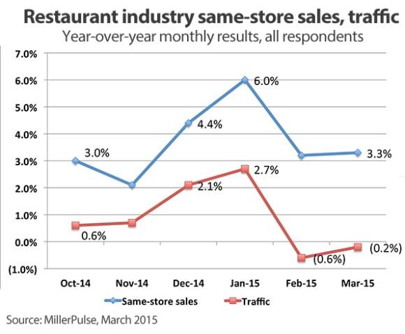 Relation entre les veines et les clients dans les restaurants