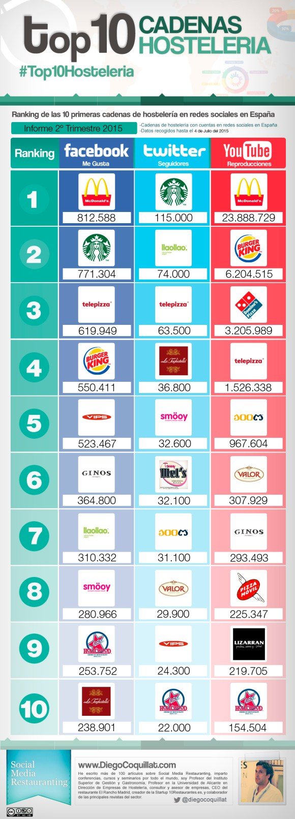 Best restaurant chains in social networks in the second quarter of 2015