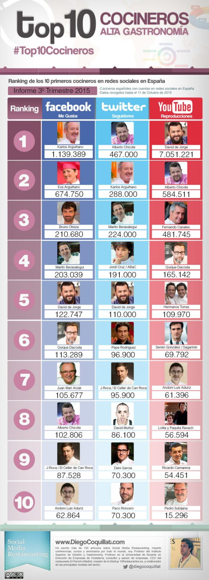 #Top10Cocineros3T15 best chefs in social networks in Spain