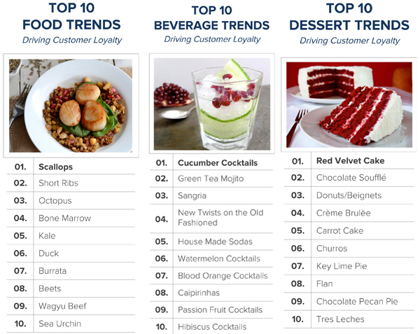The best restaurant dishes as Big Data