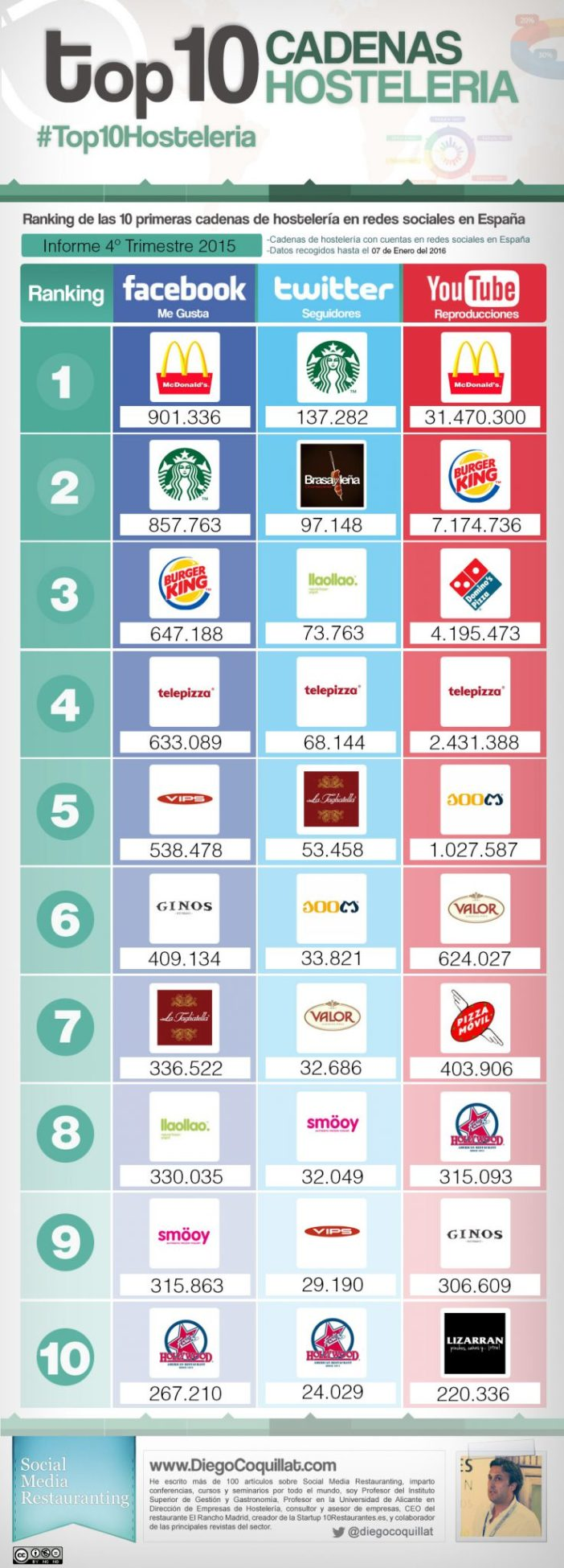 The 10 best restaurant chains in social networks in Spain