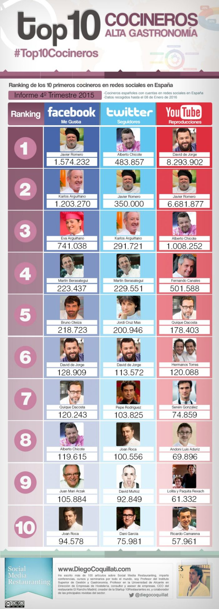 Ranking best chefs in Spain in social networks