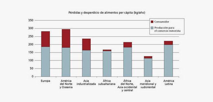 Gráfico Pérdidas y desperdicios de alimentos per cápita