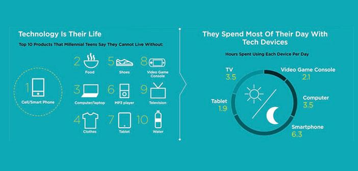 Los adolescentes prefieren el móvil a comer o beber agua, lo ponen incluso por delante de llevar zapatos.
