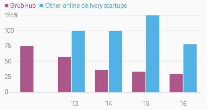 Graphique comparant la croissance entre GrubHub et d'autres entreprises