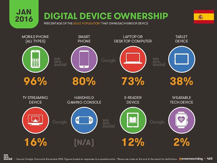Espagne mène le monde dans le taux de pénétration des smartphones, un 96% de la population adulte a un téléphone mobile et un 80% un smartphone.