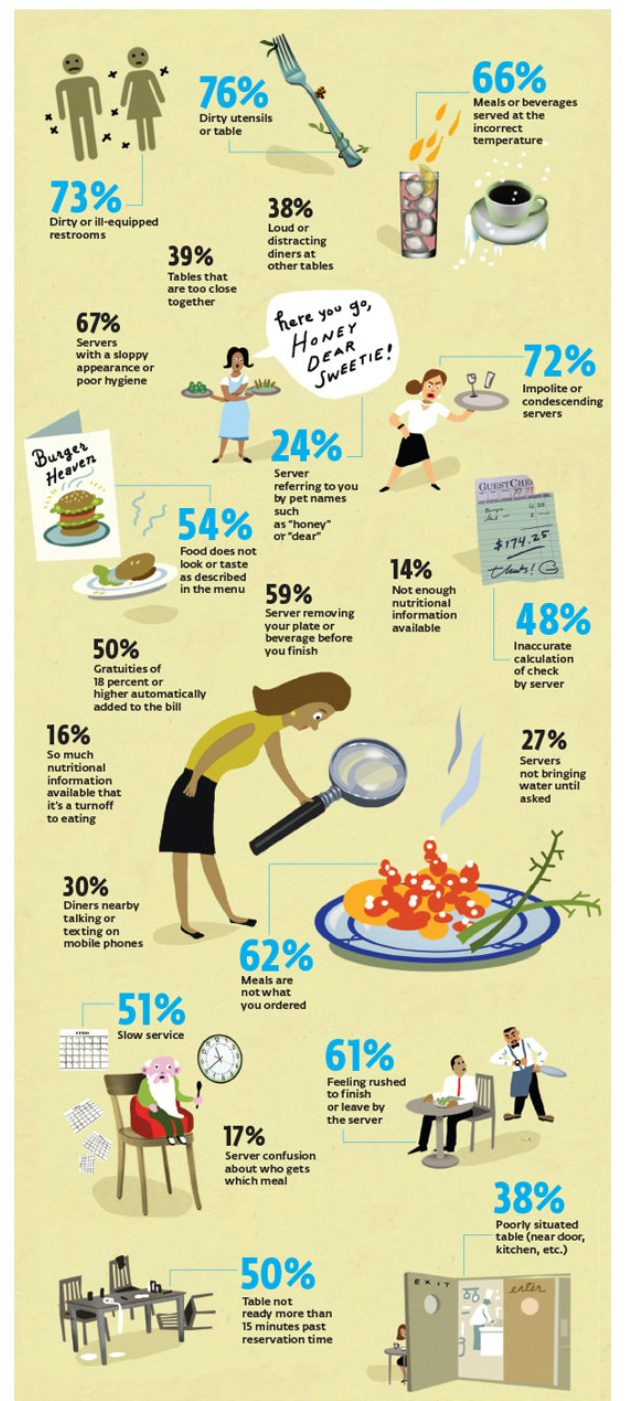 Consumer Reports infographic based on a survey of complaints in restaurants.