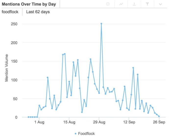 Graphic obtained by monitoring tool Brandwatch. From the 1 August measures activity and posts twitter #FoodFlock.