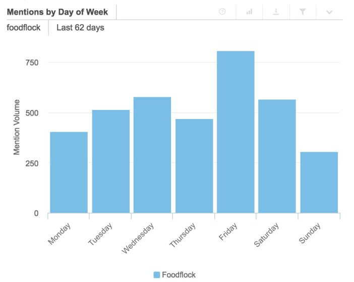 The days of the week has been more interactivity have been on Fridays, which makes sense if you think of a content related to gastronomy and leisure. Sundays are the days with less interaction.