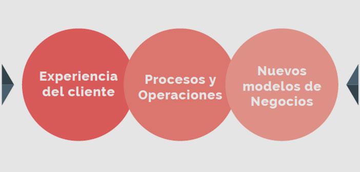 La innovación: presente y futuro del sector Horeca.