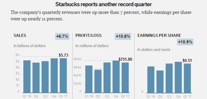 Le paiement par mobile et représente pour Starbucks 20% des transactions aux États-Unis, et un système de commande mobile sur 8% des ventes.
